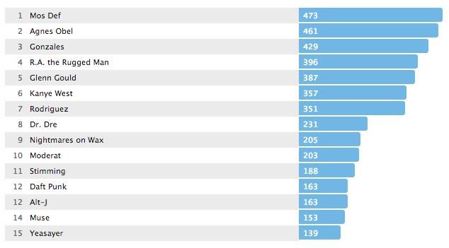 Jakobs Top 15 Artists 2013